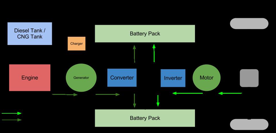 hybrid drive system block diagram complete coach works rh completecoach com 2009 honda civic hybrid engine diagram toyota hybrid engine diagram